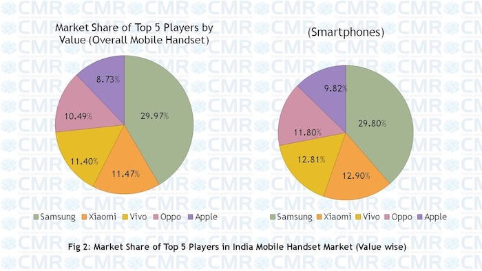 market analysis of mobile handsets subsidies Wireless market statistics 2015 mobile of irvine  • post-paid tariffs often include handset subsidies that reduce the upfront cost of getting a.