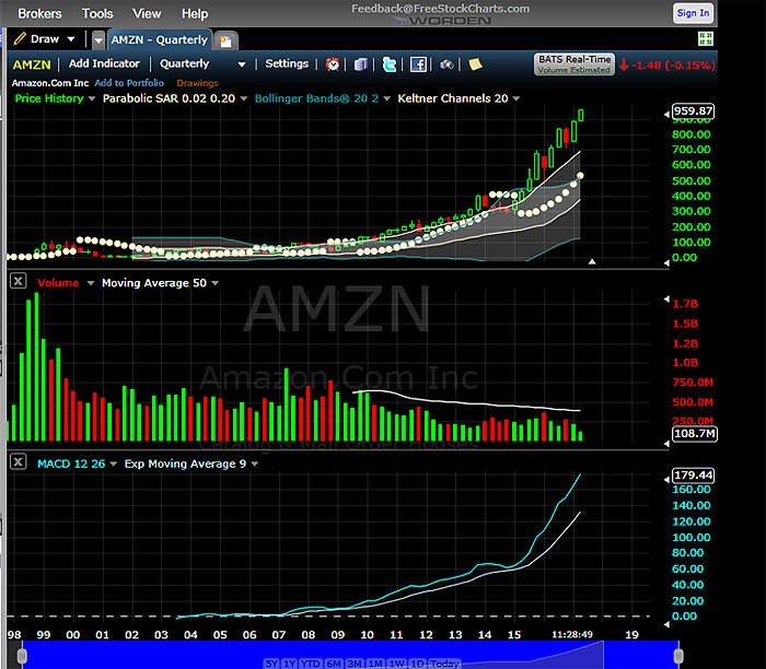 Amazon Inc Amzn Stock Discussion Forums