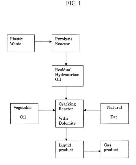 Plastics to Oil - Pyrolysis and Secret Catalysts and Alterna